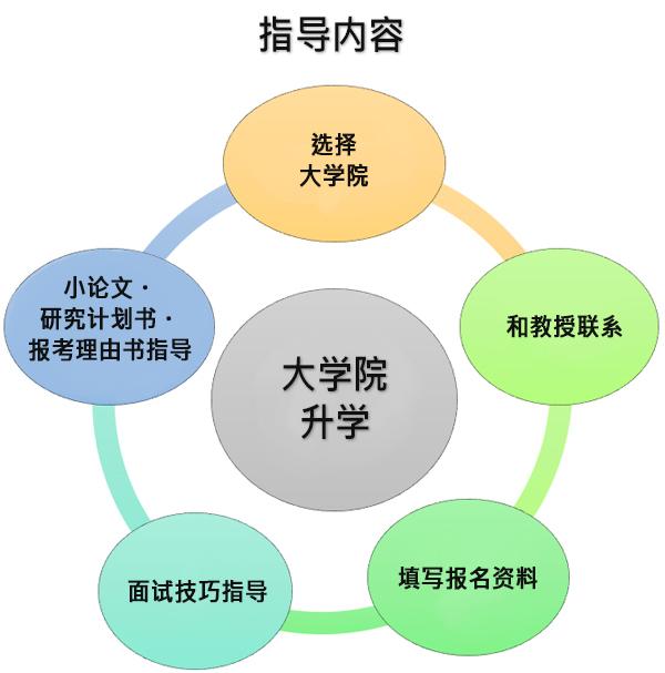大学院前期日程受験の指導内容