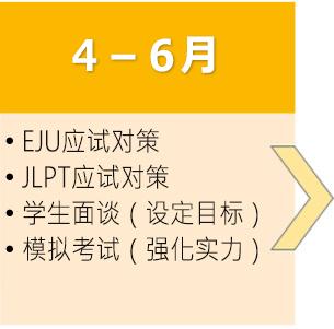 大学・専門学校受験の流れ4月から6月