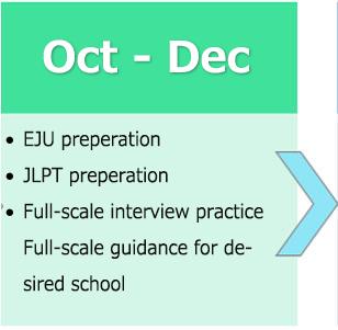 大学・専門学校受験の流れ10月から12月
